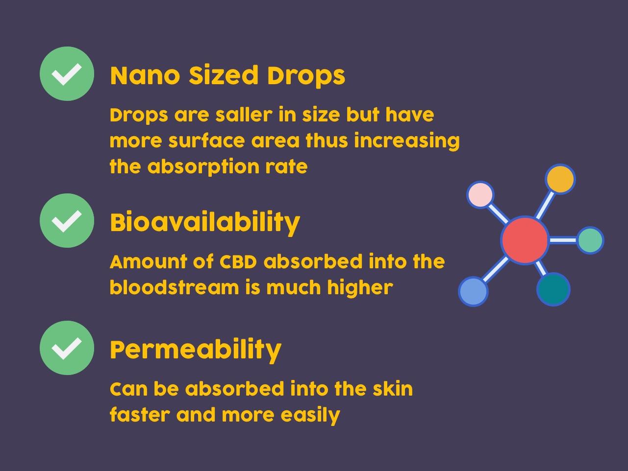 Nano Emulsified Exaplained